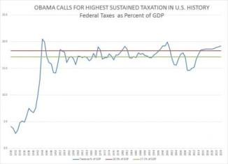 Obama Calls for Highest Sustained Taxation in U.S. History | CNS News